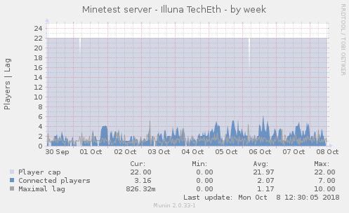 minetest_technic_players-week